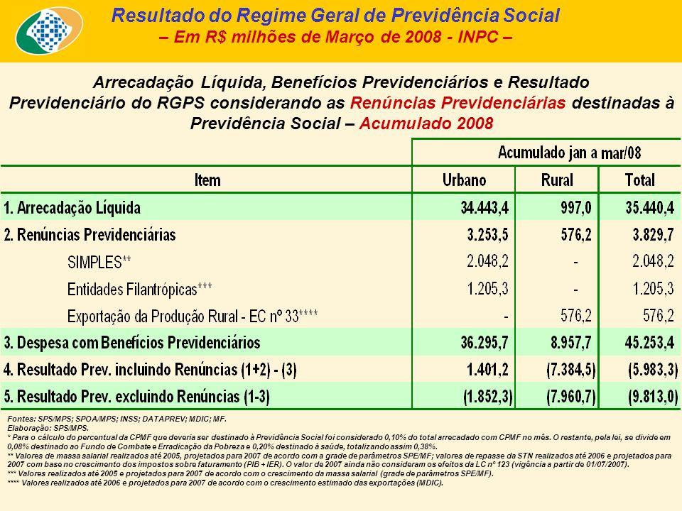 Arrecadação Líquida, Benefícios Previdenciários e Resultado Previdenciário do RGPS considerando as Renúncias Previdenciárias destinadas à Previdência Social – Acumulado 2008 Resultado do Regime Geral de Previdência Social – Em R$ milhões de Março de 2008 - INPC – Fontes: SPS/MPS; SPOA/MPS; INSS; DATAPREV; MDIC; MF.