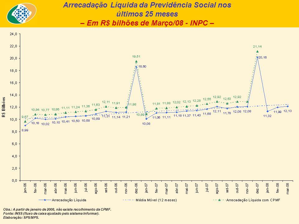 Arrecadação Líquida da Previdência Social nos últimos 25 meses – Em R$ bilhões de Março/08 - INPC – Obs.: A partir de janeiro de 2008, não existe recolhimento da CPMF.