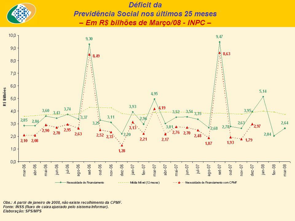 Déficit da Previdência Social nos últimos 25 meses – Em R$ bilhões de Março/08 - INPC – Obs.: A partir de janeiro de 2008, não existe recolhimento da CPMF.