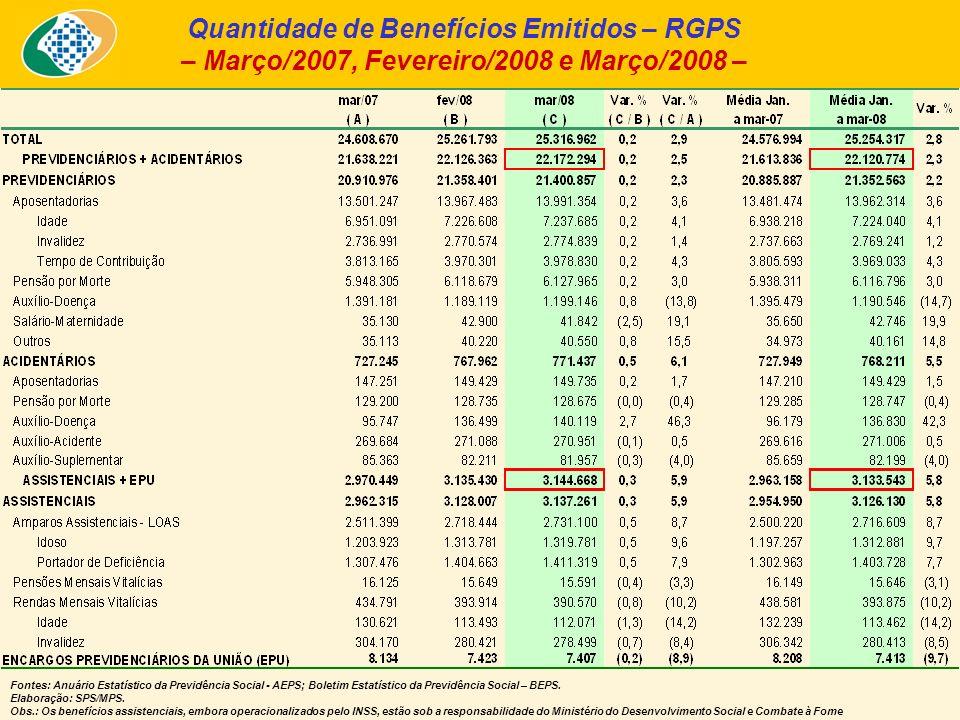Quantidade de Benefícios Emitidos – RGPS – Março/2007, Fevereiro/2008 e Março/2008 – Fontes: Anuário Estatístico da Previdência Social - AEPS; Boletim Estatístico da Previdência Social – BEPS.