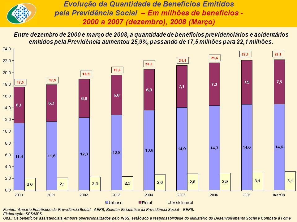 Entre dezembro de 2000 e março de 2008, a quantidade de benefícios previdenciários e acidentários emitidos pela Previdência aumentou 25,9%, passando de 17,5 milhões para 22,1 milhões.