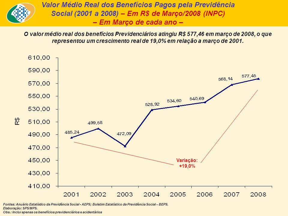Valor Médio Real dos Benefícios Pagos pela Previdência Social (2001 a 2008) – Em R$ de Março/2008 (INPC) – Em Março de cada ano – O valor médio real dos benefícios Previdenciários atingiu R$ 577,46 em março de 2008, o que representou um crescimento real de 19,0% em relação a março de 2001.