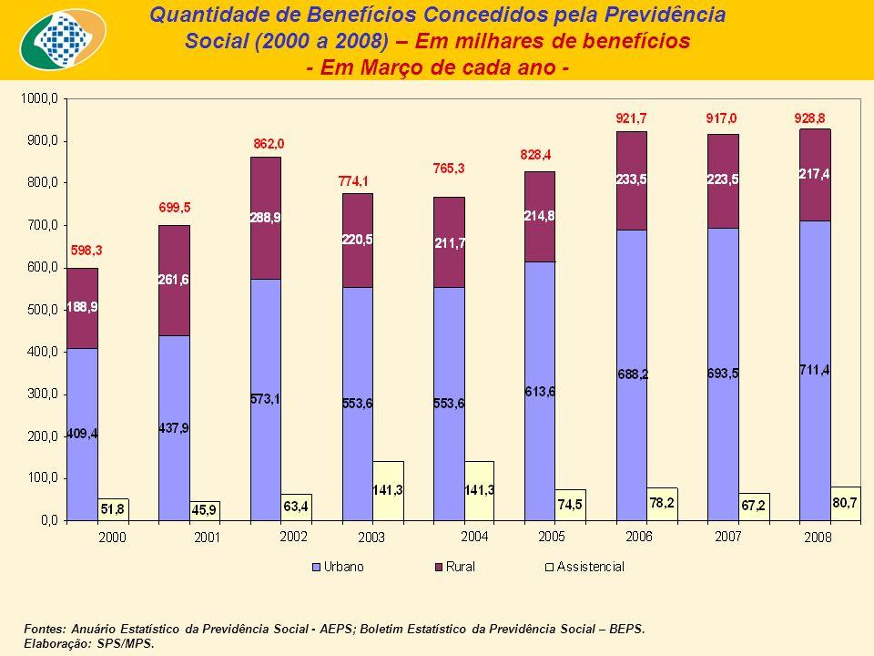 Quantidade de Benefícios Concedidos pela Previdência Social (2000 a 2008) – Em milhares de benefícios - Em Março de cada ano - Fontes: Anuário Estatístico da Previdência Social - AEPS; Boletim Estatístico da Previdência Social – BEPS.
