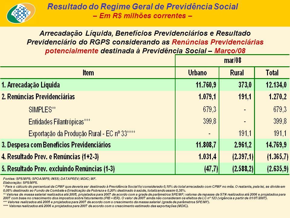 Transferências a Terceiros nos últimos 25 meses – Em R$ milhões de Março/08 - INPC – Fonte: INSS (fluxo de caixa ajustado pelo sistema Informar).