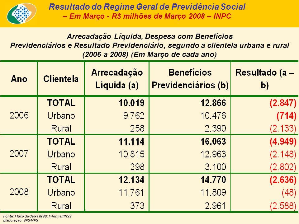 Arrecadação Líquida e Pagamento de Benefícios, segundo a Clientela Urbana e Rural – Março/2008 – Em R$ bilhões de Março/2008 – INPC - Fonte: Fluxo de Caixa INSS; Informar/INSS Elaboração: SPS/MPS Urbana A.