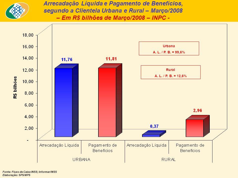 Benefícios Pagos pelo INSS X Sentenças Judiciais nos últimos 25 meses – Em R$ bilhões de Março/08 - INPC – Fonte: INSS (fluxo de caixa ajustado pelo sistema Informar).