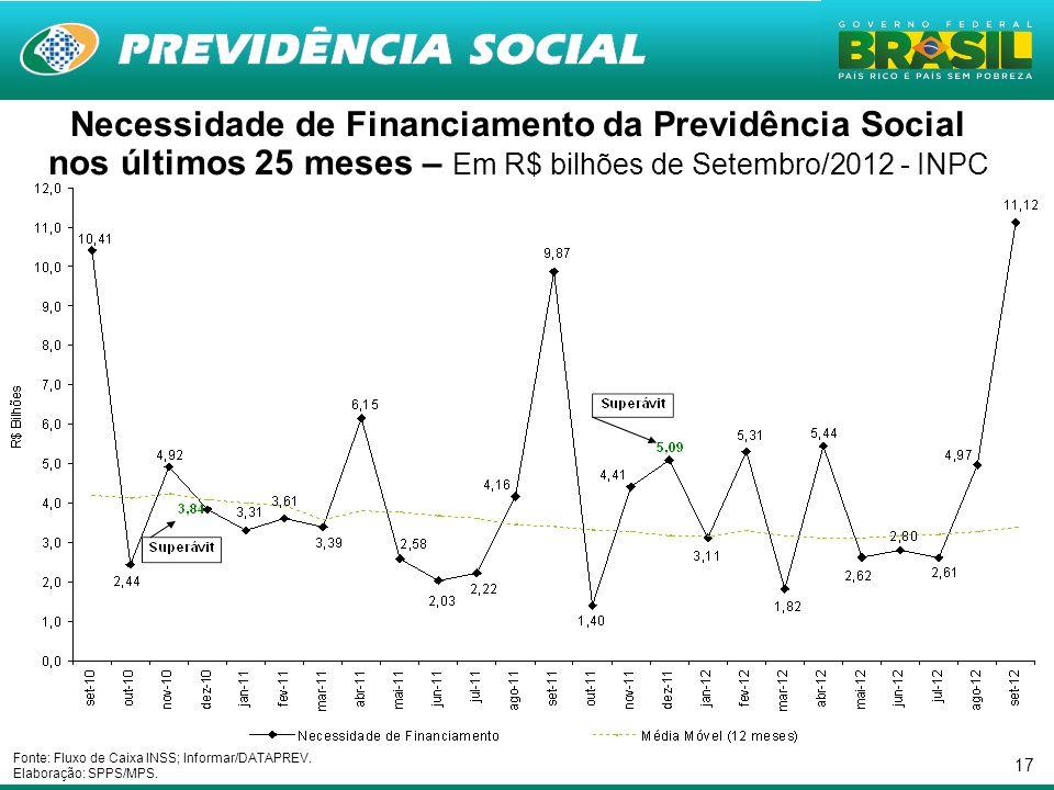 17 Necessidade de Financiamento da Previdência Social nos últimos 25 meses – Em R$ bilhões de Setembro/2012 - INPC Fonte: Fluxo de Caixa INSS; Informar/DATAPREV.