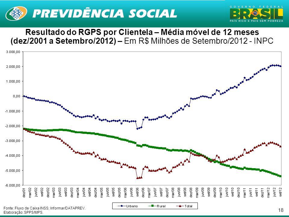 18 Resultado do RGPS por Clientela – Média móvel de 12 meses (dez/2001 a Setembro/2012) – Em R$ Milhões de Setembro/2012 - INPC Fonte: Fluxo de Caixa INSS; Informar/DATAPREV.