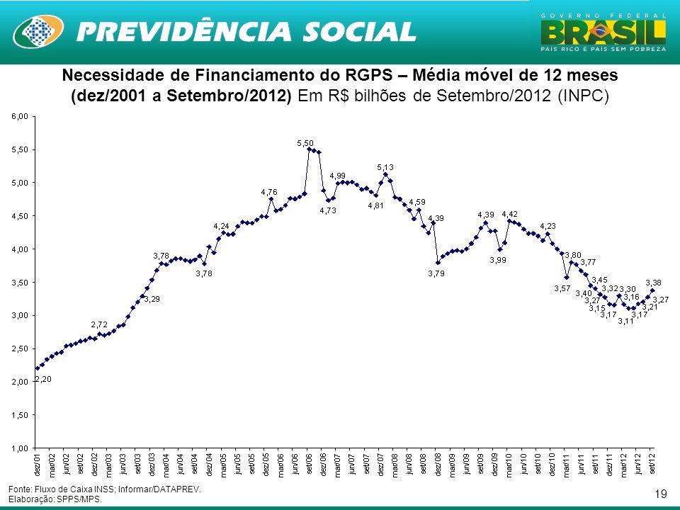 19 Necessidade de Financiamento do RGPS – Média móvel de 12 meses (dez/2001 a Setembro/2012) Em R$ bilhões de Setembro/2012 (INPC) Fonte: Fluxo de Caixa INSS; Informar/DATAPREV.