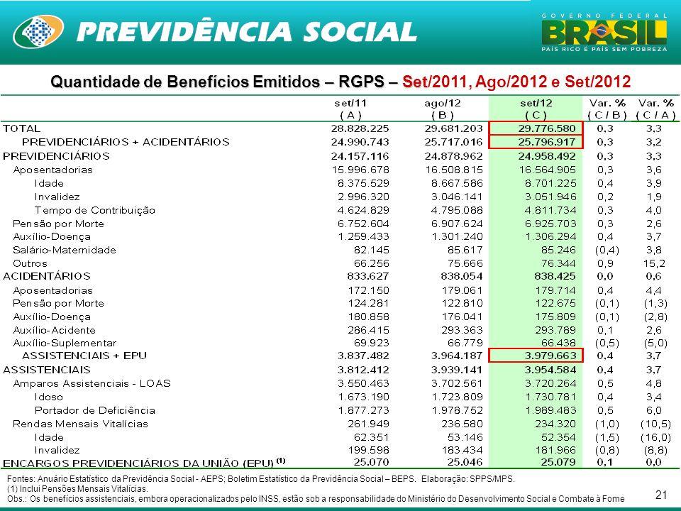 21 Quantidade de Benefícios Emitidos – RGPS – Set Quantidade de Benefícios Emitidos – RGPS – Set/2011, Ago/2012 e Set/2012 Fontes: Anuário Estatístico da Previdência Social - AEPS; Boletim Estatístico da Previdência Social – BEPS.