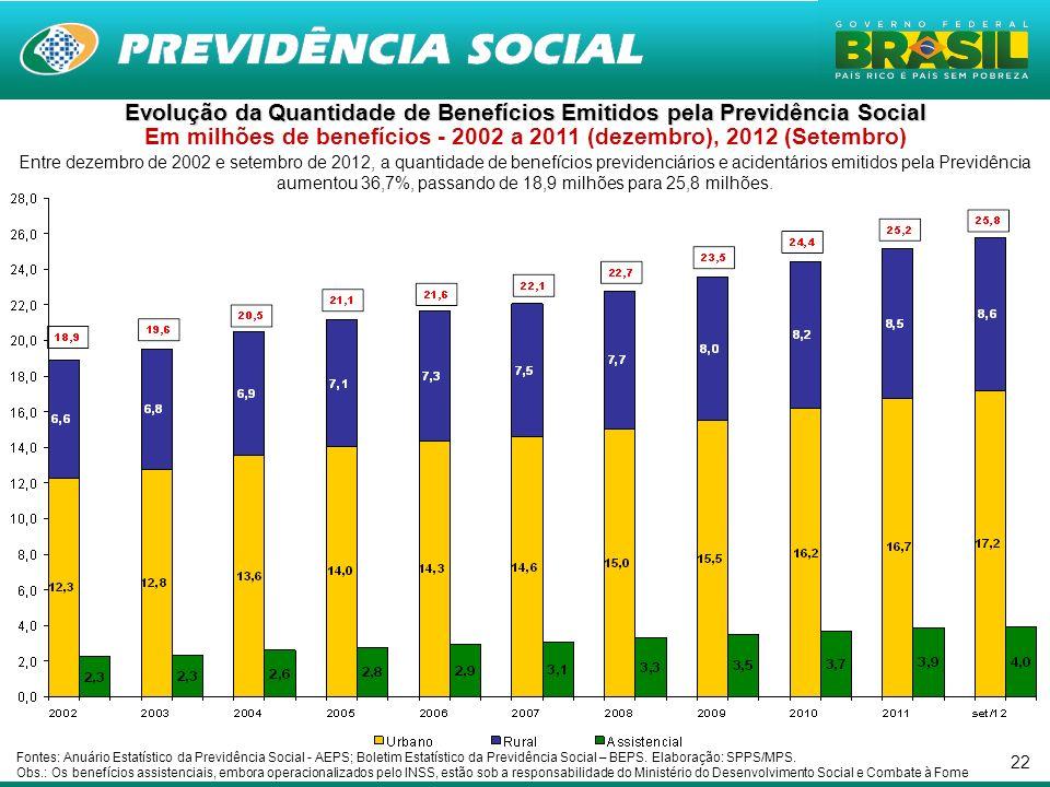 22 Entre dezembro de 2002 e setembro de 2012, a quantidade de benefícios previdenciários e acidentários emitidos pela Previdência aumentou 36,7%, passando de 18,9 milhões para 25,8 milhões.