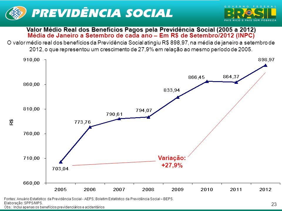 23 Valor Médio Real dos Benefícios Pagos pela Previdência Social (2005 a 2012) Valor Médio Real dos Benefícios Pagos pela Previdência Social (2005 a 2012) Média de Janeiro a Setembro de cada ano – Em R$ de Setembro/2012 (INPC) O valor médio real dos benefícios da Previdência Social atingiu R$ 898,97, na média de janeiro a setembro de 2012, o que representou um crescimento de 27,9% em relação ao mesmo período de 2005.