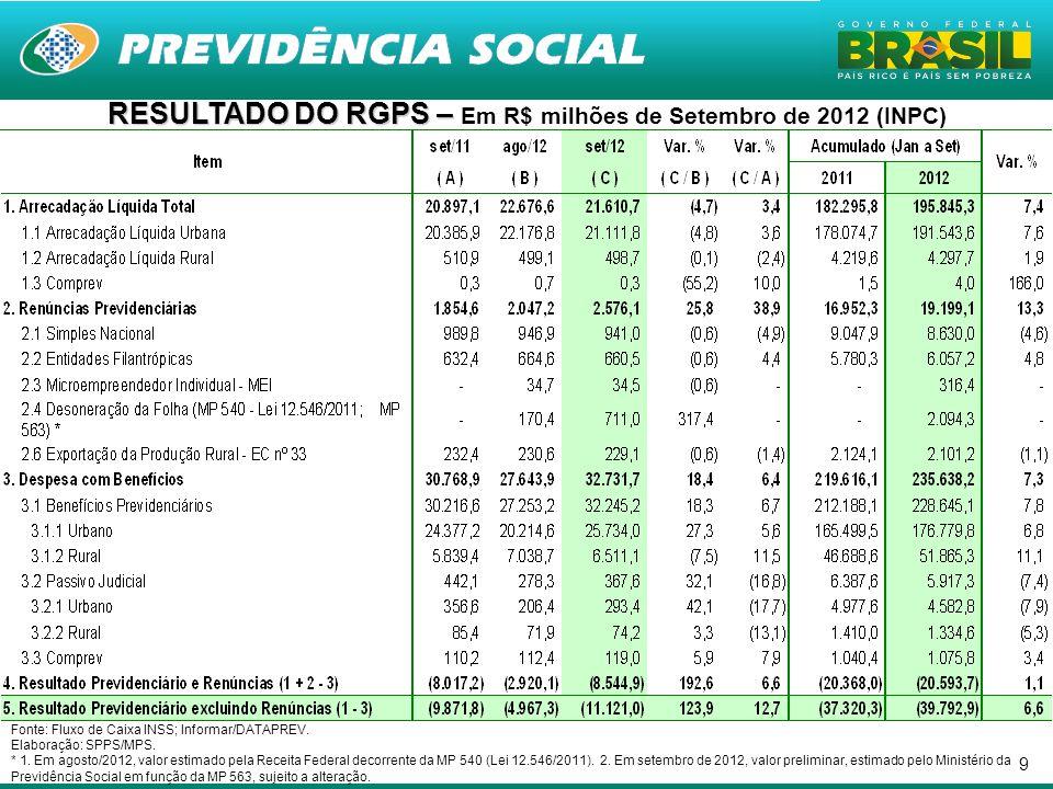 9 RESULTADO DO RGPS – RESULTADO DO RGPS – Em R$ milhões de Setembro de 2012 (INPC) Fonte: Fluxo de Caixa INSS; Informar/DATAPREV.