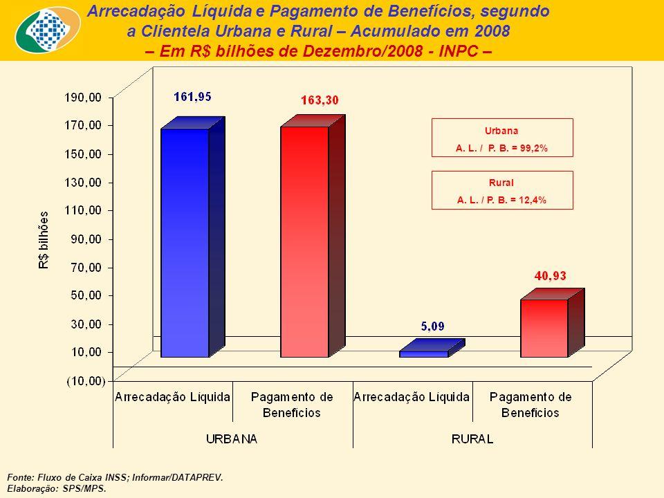 Arrecadação Líquida e Pagamento de Benefícios, segundo a Clientela Urbana e Rural – Acumulado em 2008 – Em R$ bilhões de Dezembro/2008 - INPC – Fonte: Fluxo de Caixa INSS; Informar/DATAPREV.