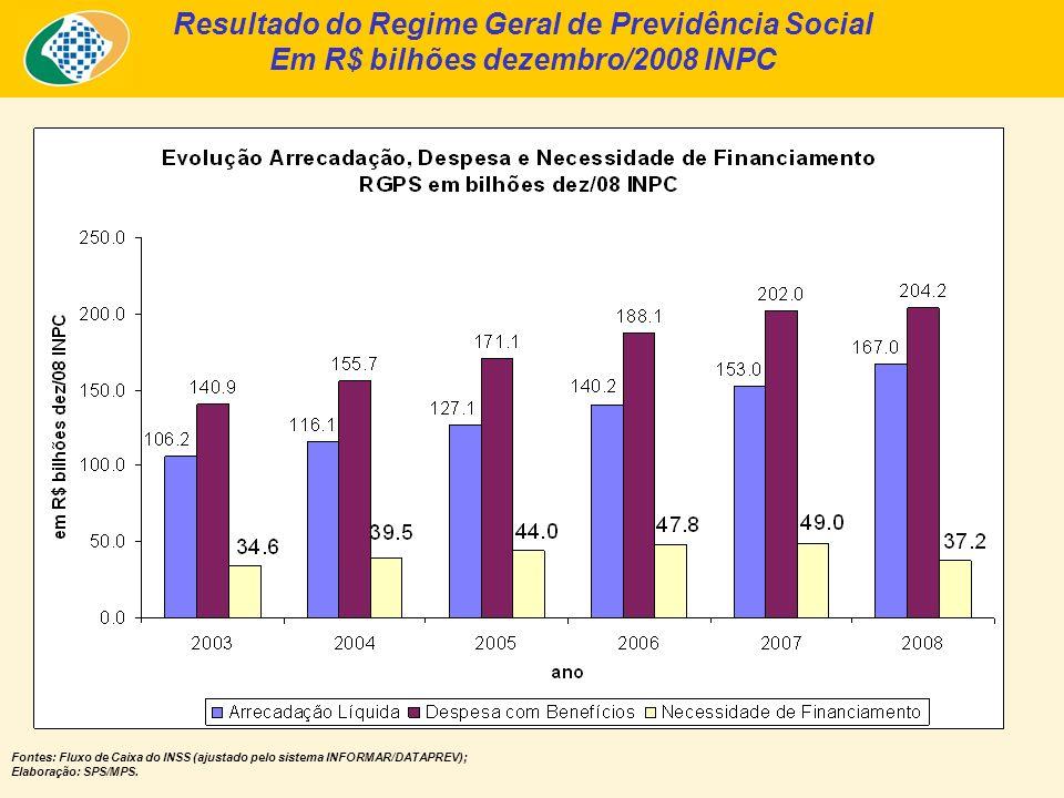 Resultado do Regime Geral de Previdência Social Em R$ bilhões dezembro/2008 INPC Fontes: Fluxo de Caixa do INSS (ajustado pelo sistema INFORMAR/DATAPREV); Elaboração: SPS/MPS.