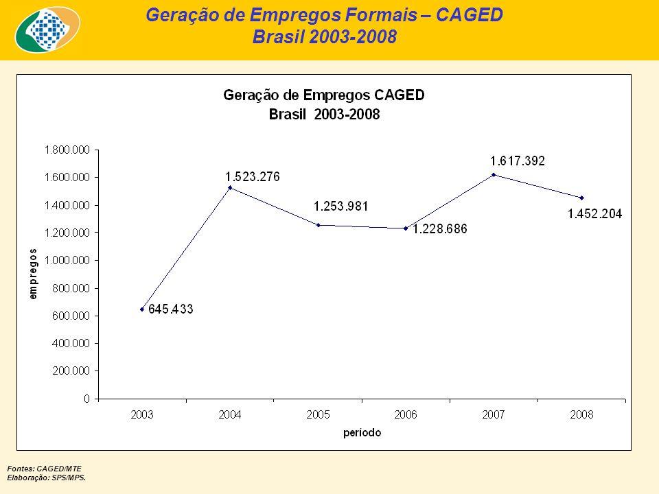 Geração de Empregos Formais – CAGED Brasil 2003-2008 Fontes: CAGED/MTE Elaboração: SPS/MPS.