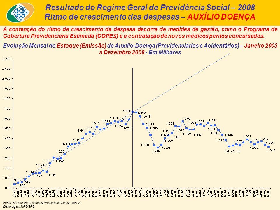 Resultado do Regime Geral de Previdência Social – 2008 Ritmo de crescimento das despesas – AUXÍLIO DOENÇA A contenção do ritmo de crescimento da despesa decorre de medidas de gestão, como o Programa de Cobertura Previdenciária Estimada (COPES) e a contratação de novos médicos peritos concursados.