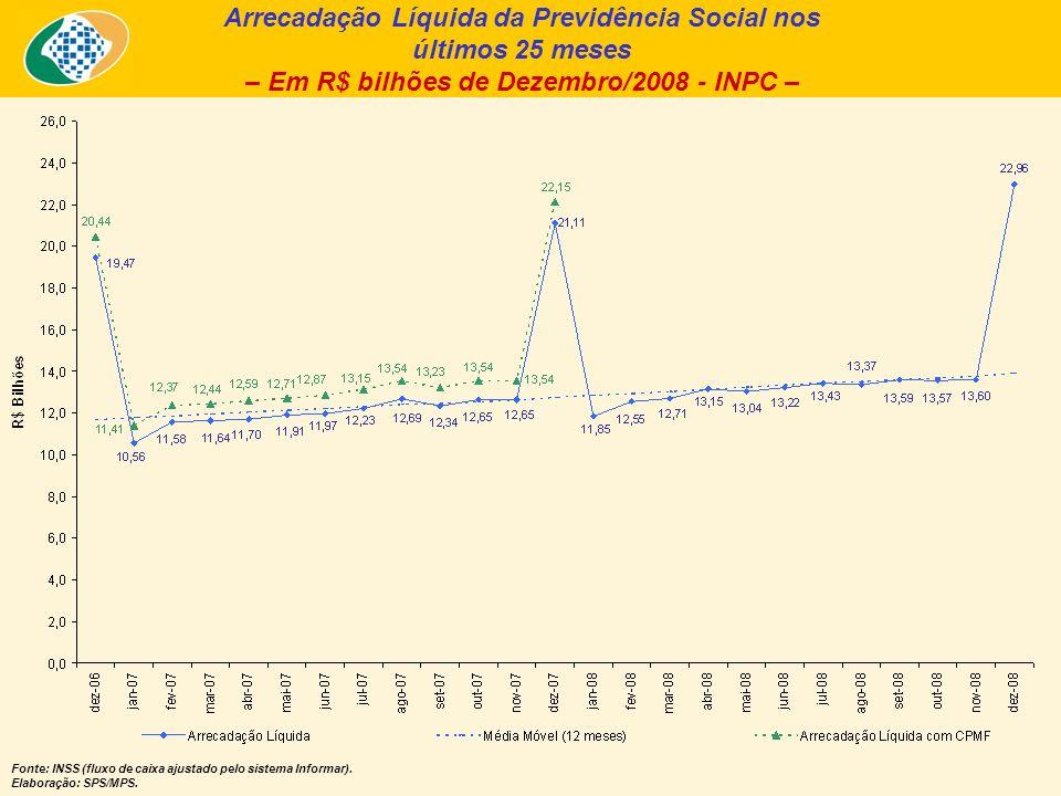 Arrecadação Líquida da Previdência Social nos últimos 25 meses – Em R$ bilhões de Dezembro/2008 - INPC – Fonte: INSS (fluxo de caixa ajustado pelo sistema Informar).