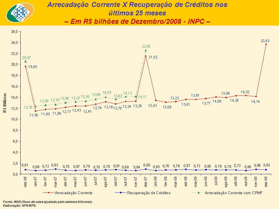 Arrecadação Corrente X Recuperação de Créditos nos últimos 25 meses – Em R$ bilhões de Dezembro/2008 - INPC – Fonte: INSS (fluxo de caixa ajustado pelo sistema Informar).