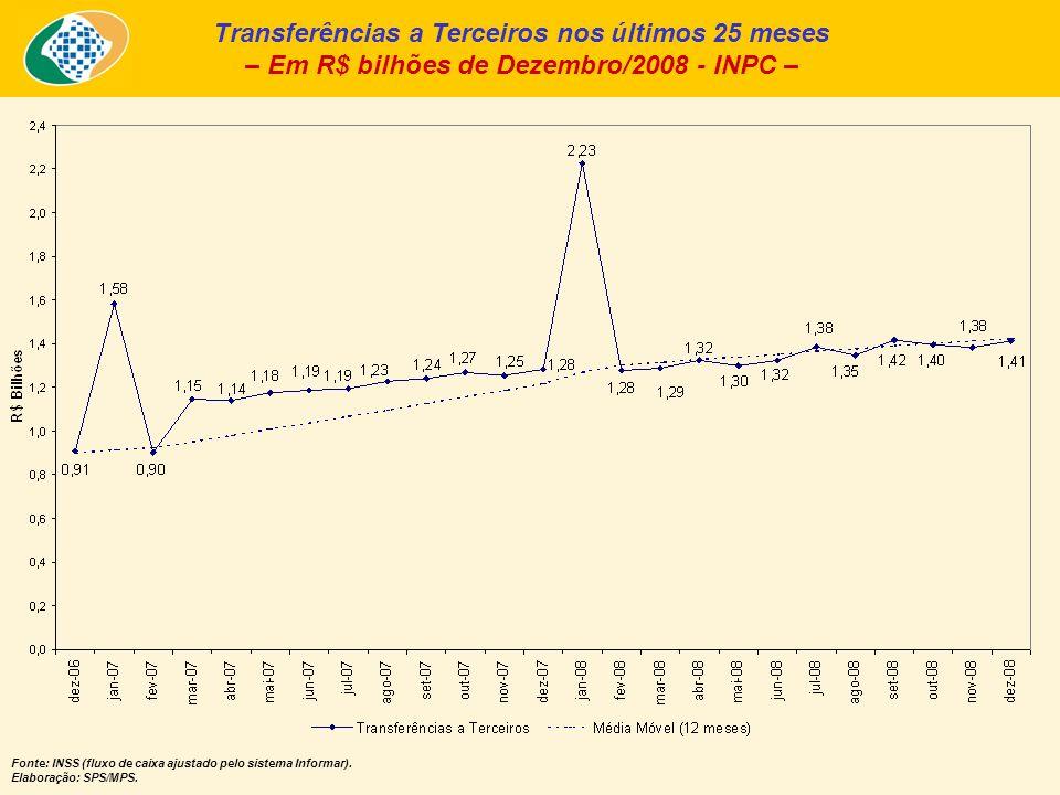 Transferências a Terceiros nos últimos 25 meses – Em R$ bilhões de Dezembro/2008 - INPC – Fonte: INSS (fluxo de caixa ajustado pelo sistema Informar).