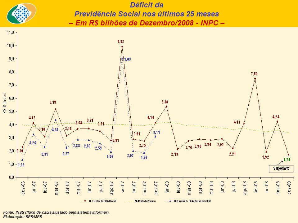 Déficit da Previdência Social nos últimos 25 meses – Em R$ bilhões de Dezembro/2008 - INPC – Fonte: INSS (fluxo de caixa ajustado pelo sistema Informar).