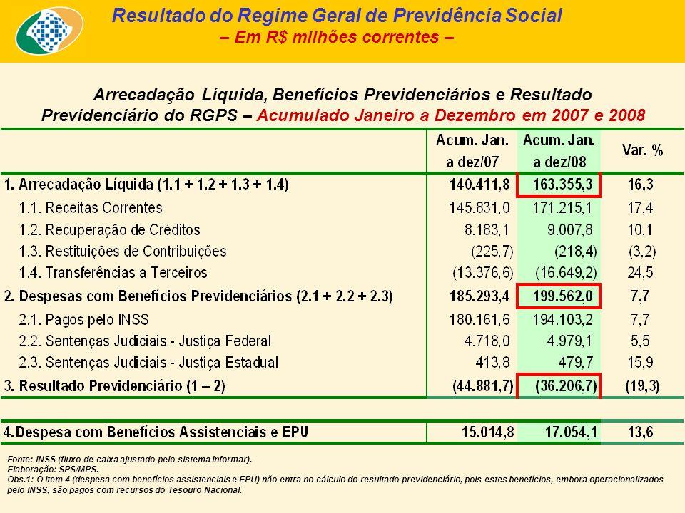 Quantidade de Benefícios Emitidos – RGPS – Dez/2007, Nov/2008, Dez/2008 Fontes: Boletim Estatístico da Previdência Social – BEPS.