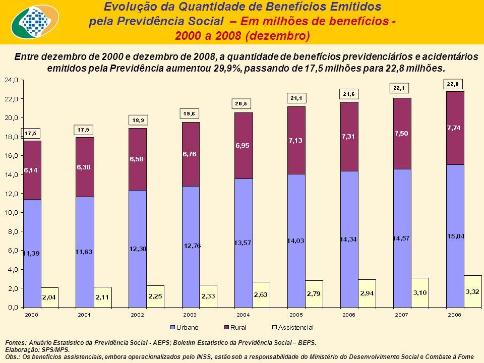 Entre dezembro de 2000 e dezembro de 2008, a quantidade de benefícios previdenciários e acidentários emitidos pela Previdência aumentou 29,9%, passando de 17,5 milhões para 22,8 milhões.