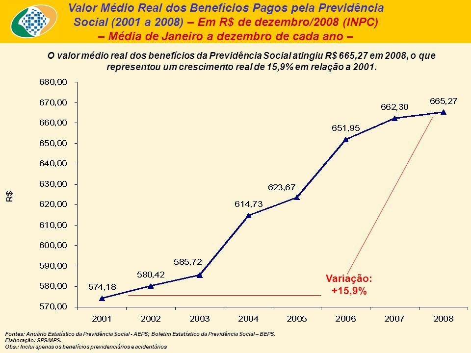 Valor Médio Real dos Benefícios Pagos pela Previdência Social (2001 a 2008) – Em R$ de dezembro/2008 (INPC) – Média de Janeiro a dezembro de cada ano – O valor médio real dos benefícios da Previdência Social atingiu R$ 665,27 em 2008, o que representou um crescimento real de 15,9% em relação a 2001.