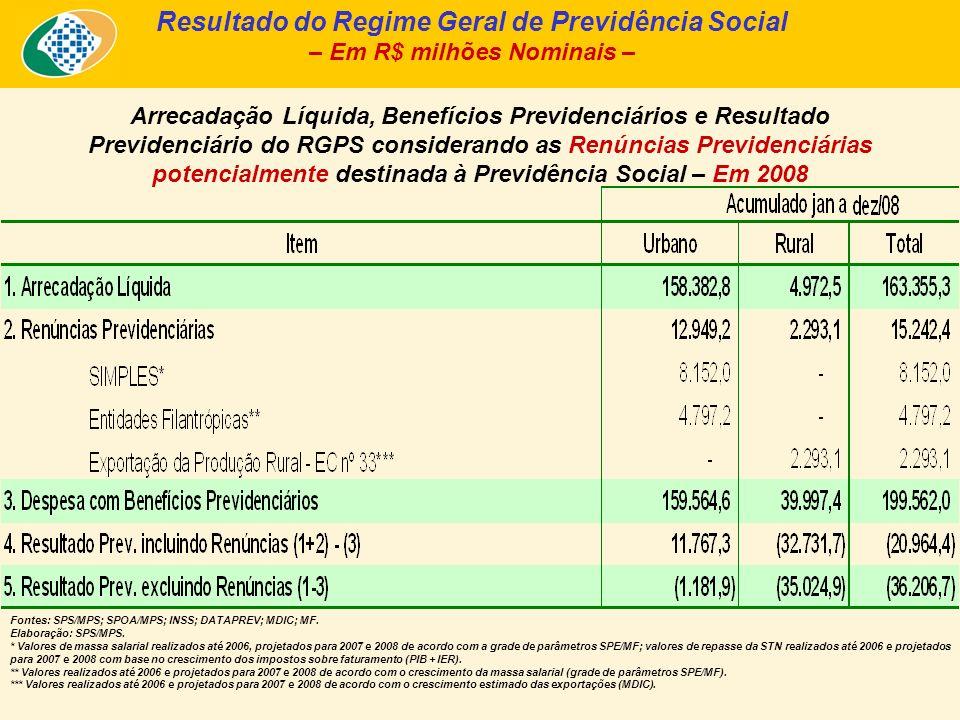 Arrecadação Líquida, Benefícios Previdenciários e Resultado Previdenciário, segundo a clientela urbana e rural (2006 a 2008) Fonte: Fluxo de Caixa INSS; Informar/DATAPREV.
