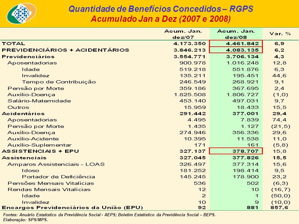Quantidade de Benefícios Concedidos – RGPS Acumulado Jan a Dez (2007 e 2008) Fontes: Anuário Estatístico da Previdência Social - AEPS; Boletim Estatístico da Previdência Social – BEPS.