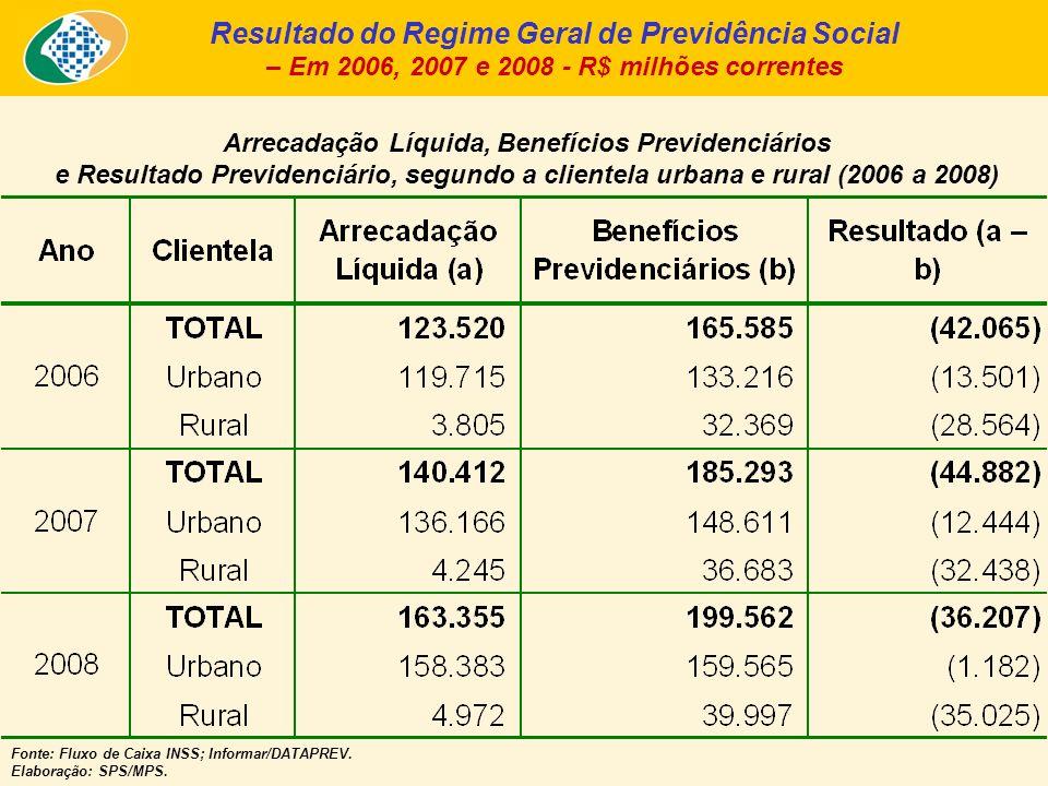 Benefícios Pagos pelo INSS X Sentenças Judiciais nos últimos 25 meses – Em R$ bilhões de Dezembro/2008 - INPC – Fonte: INSS (fluxo de caixa ajustado pelo sistema Informar).