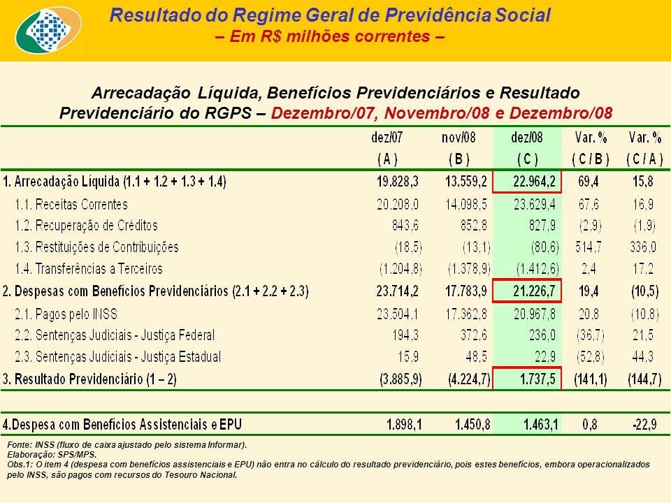 Resultado do Regime Geral de Previdência Social – 2008 Ritmo de crescimento das despesas As despesas previdenciárias também tiveram seu ritmo reduzido nos últimos 3 anos, em função de um crescimento mais lento da quantidade de benefícios emitidos.