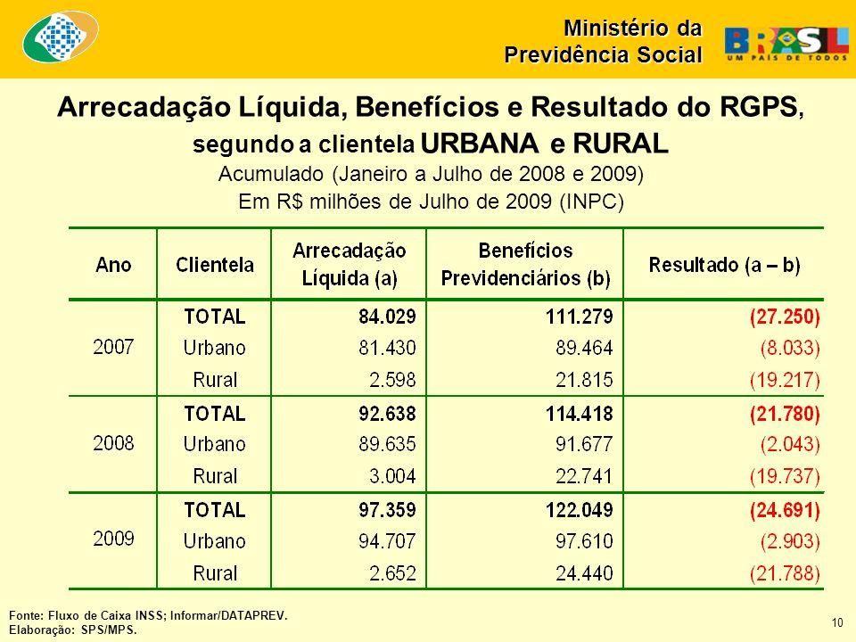 Fonte: Fluxo de Caixa INSS; Informar/DATAPREV. Elaboração: SPS/MPS. Ministério da Previdência Social Arrecadação Líquida, Benefícios e Resultado do RG