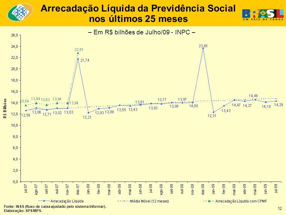 Fonte: INSS (fluxo de caixa ajustado pelo sistema Informar). Elaboração: SPS/MPS. Arrecadação Líquida da Previdência Social nos últimos 25 meses – Em