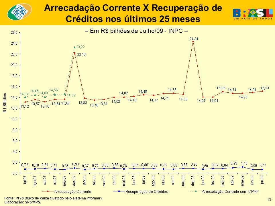Arrecadação Corrente X Recuperação de Créditos nos últimos 25 meses Fonte: INSS (fluxo de caixa ajustado pelo sistema Informar). Elaboração: SPS/MPS.