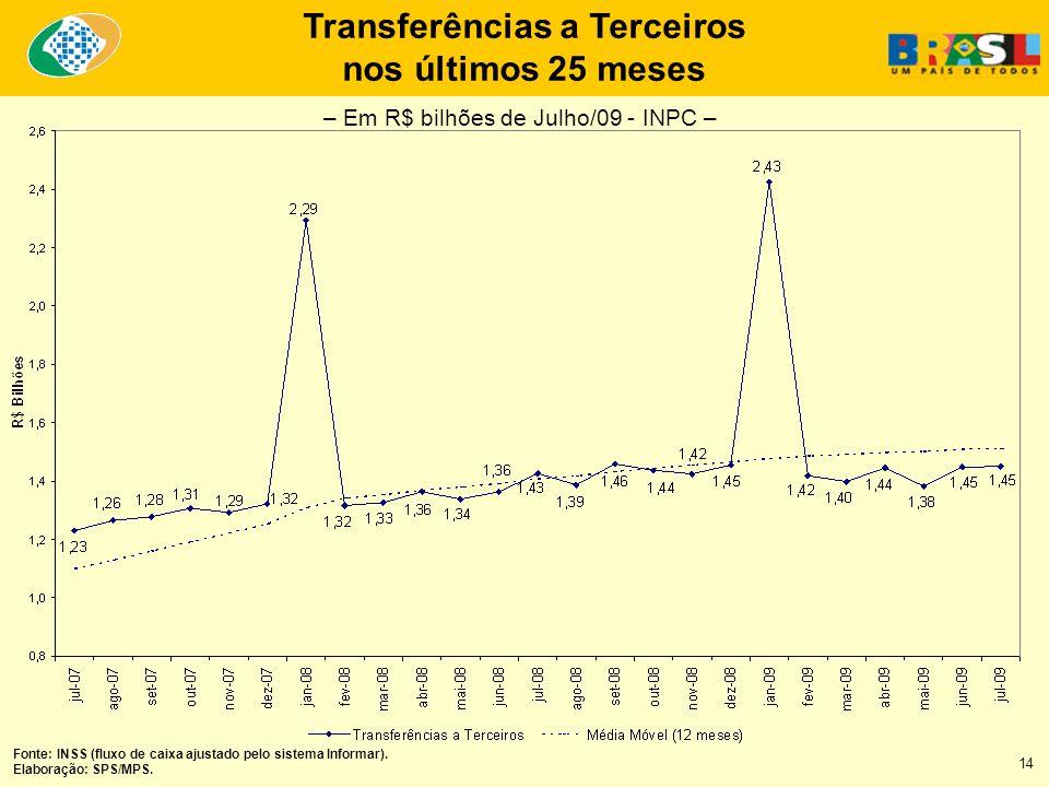 Transferências a Terceiros nos últimos 25 meses Fonte: INSS (fluxo de caixa ajustado pelo sistema Informar). Elaboração: SPS/MPS. – Em R$ bilhões de J