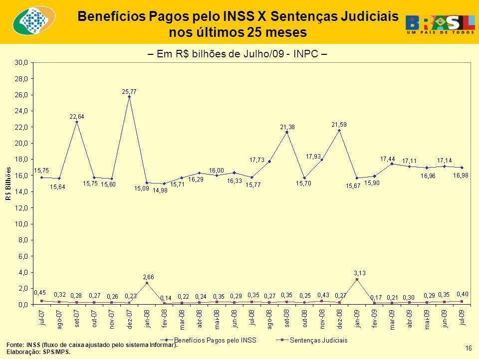Benefícios Pagos pelo INSS X Sentenças Judiciais nos últimos 25 meses Fonte: INSS (fluxo de caixa ajustado pelo sistema Informar). Elaboração: SPS/MPS