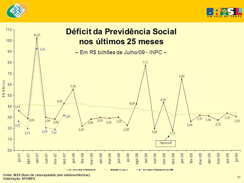 Déficit da Previdência Social nos últimos 25 meses Fonte: INSS (fluxo de caixa ajustado pelo sistema Informar). Elaboração: SPS/MPS – Em R$ bilhões de