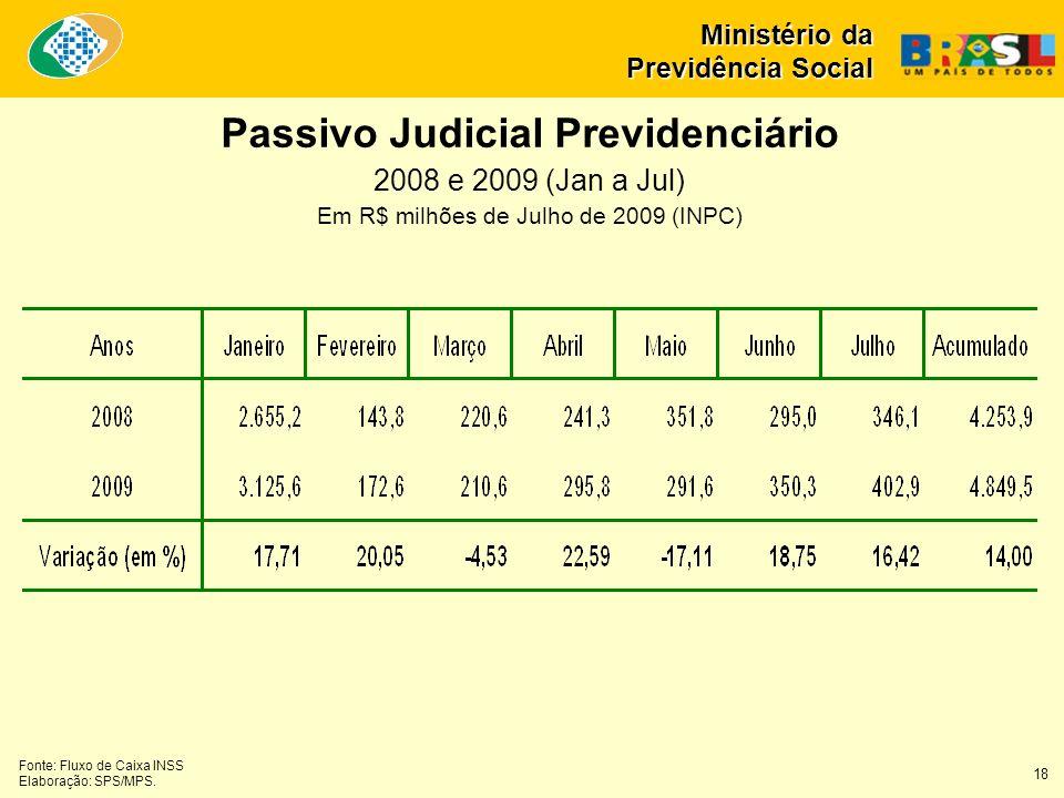 Passivo Judicial Previdenciário 2008 e 2009 (Jan a Jul) Em R$ milhões de Julho de 2009 (INPC) Fonte: Fluxo de Caixa INSS Elaboração: SPS/MPS. Ministér