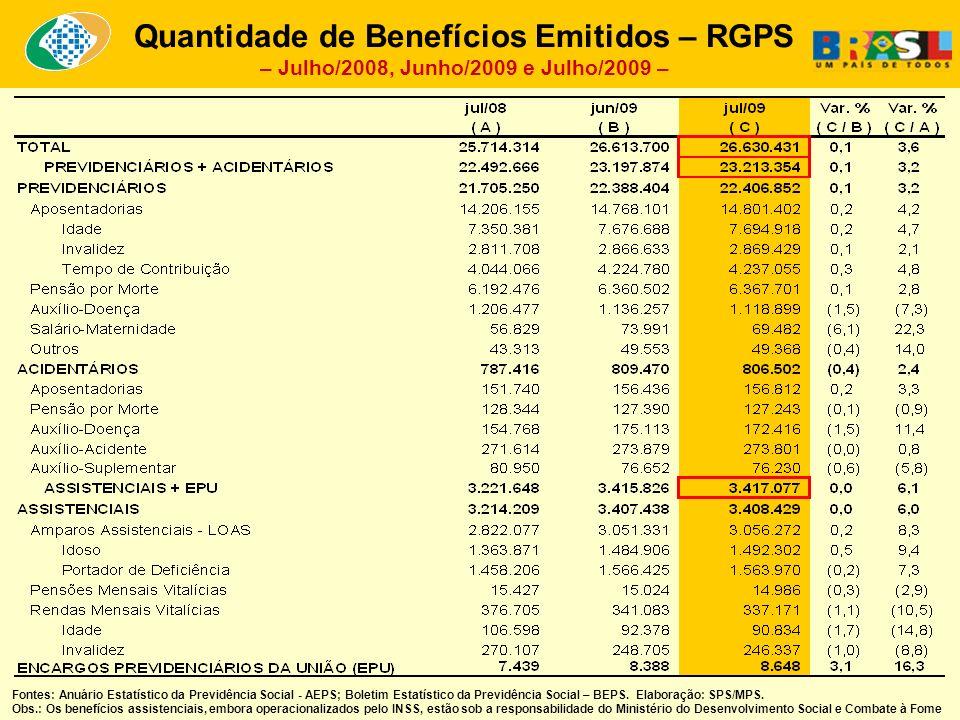 Quantidade de Benefícios Emitidos – RGPS – Julho/2008, Junho/2009 e Julho/2009 – Fontes: Anuário Estatístico da Previdência Social - AEPS; Boletim Estatístico da Previdência Social – BEPS.