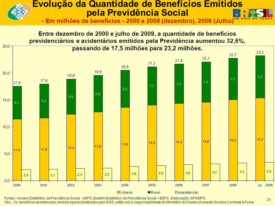 Entre dezembro de 2000 e julho de 2009, a quantidade de benefícios previdenciários e acidentários emitidos pela Previdência aumentou 32,6%, passando de 17,5 milhões para 23,2 milhões.