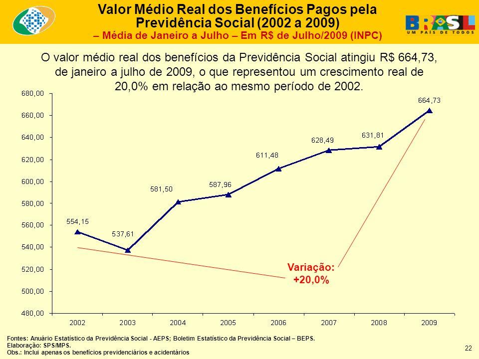 Valor Médio Real dos Benefícios Pagos pela Previdência Social (2002 a 2009) – Média de Janeiro a Julho – Em R$ de Julho/2009 (INPC) O valor médio real dos benefícios da Previdência Social atingiu R$ 664,73, de janeiro a julho de 2009, o que representou um crescimento real de 20,0% em relação ao mesmo período de 2002.