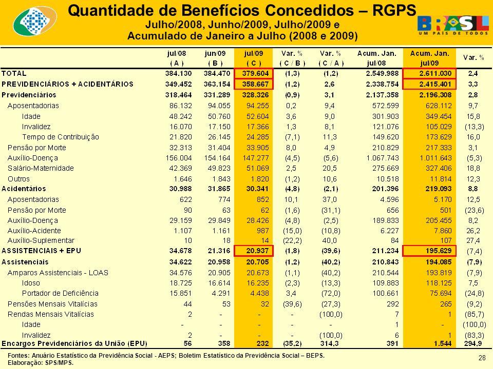 Quantidade de Benefícios Concedidos – RGPS Julho/2008, Junho/2009, Julho/2009 e Acumulado de Janeiro a Julho (2008 e 2009) Fontes: Anuário Estatístico da Previdência Social - AEPS; Boletim Estatístico da Previdência Social – BEPS.