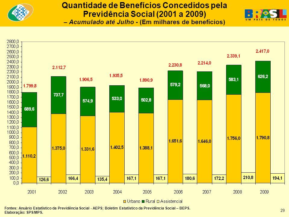Quantidade de Benefícios Concedidos pela Previdência Social (2001 a 2009) – Acumulado até Julho - (Em milhares de benefícios) Fontes: Anuário Estatístico da Previdência Social - AEPS; Boletim Estatístico da Previdência Social – BEPS.