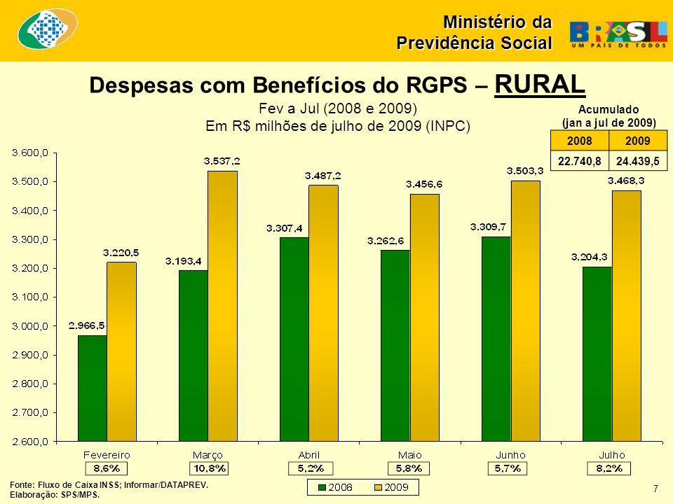Despesas com Benefícios do RGPS – RURAL Fev a Jul (2008 e 2009) Em R$ milhões de julho de 2009 (INPC) Ministério da Previdência Social 20082009 22.740