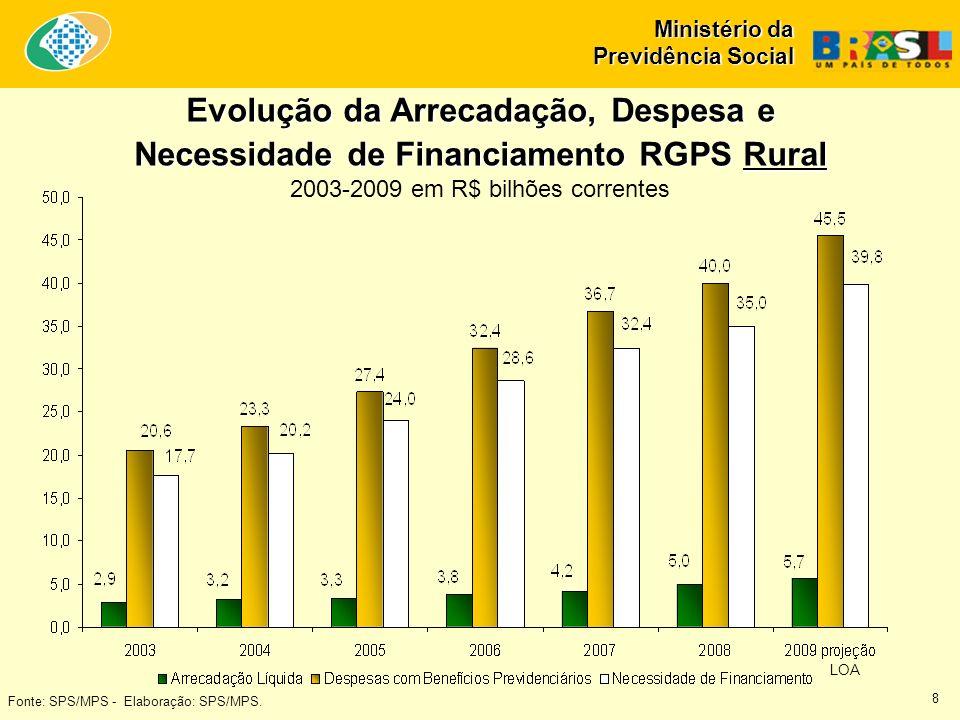 Ministério da Previdência Social Fonte: SPS/MPS - Elaboração: SPS/MPS. Evolução da Arrecadação, Despesa e Necessidade de Financiamento RGPS Rural 2003