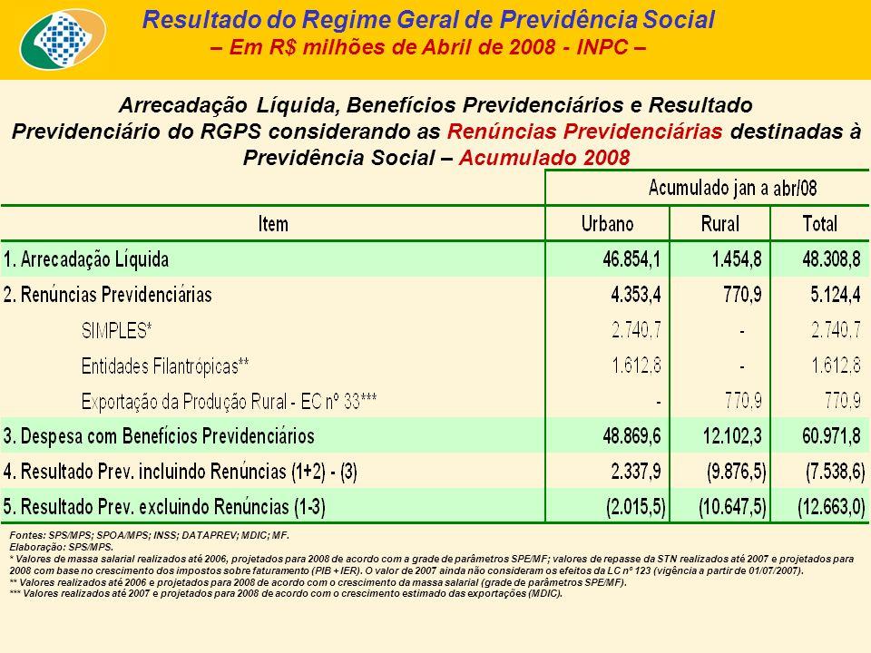 Arrecadação Líquida, Benefícios Previdenciários e Resultado Previdenciário do RGPS considerando as Renúncias Previdenciárias destinadas à Previdência Social – Acumulado 2008 Resultado do Regime Geral de Previdência Social – Em R$ milhões de Abril de 2008 - INPC – Fontes: SPS/MPS; SPOA/MPS; INSS; DATAPREV; MDIC; MF.