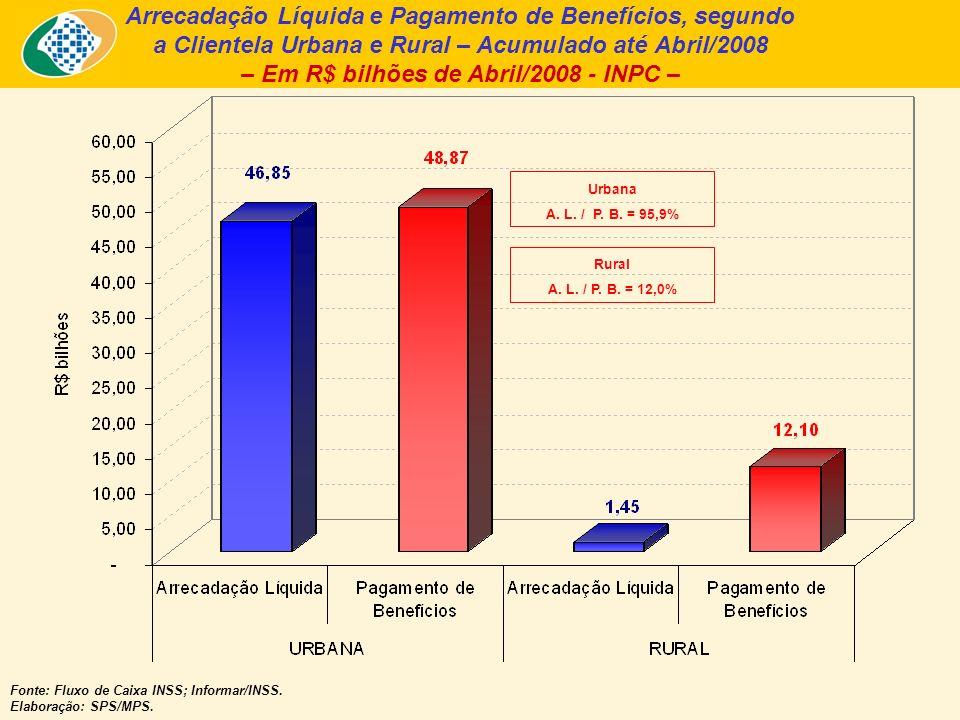 Arrecadação Líquida e Pagamento de Benefícios, segundo a Clientela Urbana e Rural – Acumulado até Abril/2008 – Em R$ bilhões de Abril/2008 - INPC – Fonte: Fluxo de Caixa INSS; Informar/INSS.