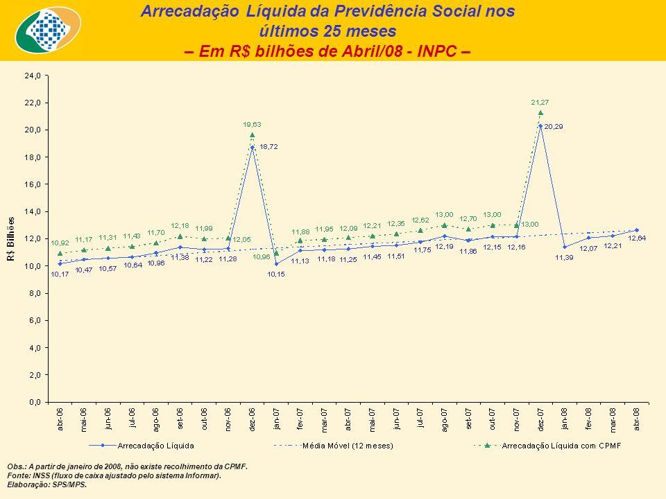 Arrecadação Líquida da Previdência Social nos últimos 25 meses – Em R$ bilhões de Abril/08 - INPC – Obs.: A partir de janeiro de 2008, não existe recolhimento da CPMF.