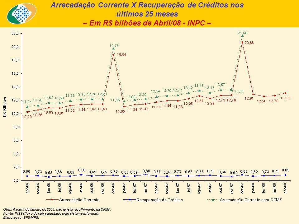Arrecadação Corrente X Recuperação de Créditos nos últimos 25 meses – Em R$ bilhões de Abril/08 - INPC – Obs.: A partir de janeiro de 2008, não existe recolhimento da CPMF.